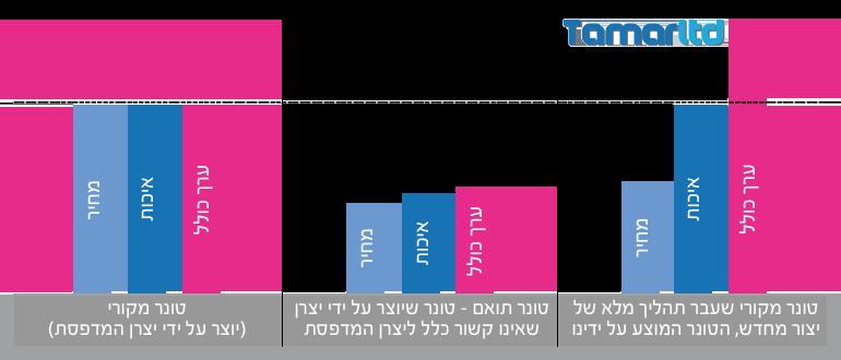 גרף המציג השוואה של הערכים המתקבלים ביחס עלות תועלת שבין טונר מקורי לבין טונר ממוחזר וטונר תואם